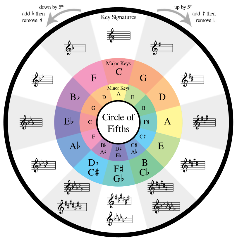 picture regarding Printable Circle of Fifths titled Lesson 5: The Circle of Fifths