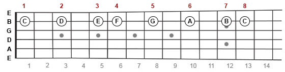 C Major scale on guitar fretboard