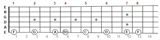 F Major scale on guitar fretboard
