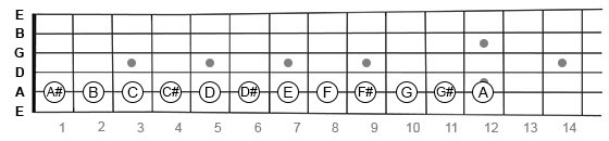 Chromatic scale on guitar fretboard beginning with A note