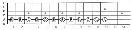 Chromatic from A down on guitar