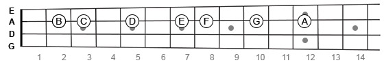 Natural notes on mandolin fretboard