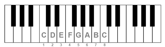C Major scale on piano keyboard