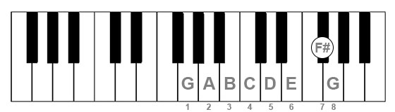 G Major scale on piano keyboard