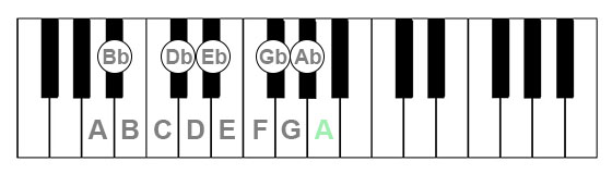 Chromatic scale from high A note down a piano keyboard