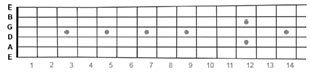 guitar fretboard, music theory lessons
